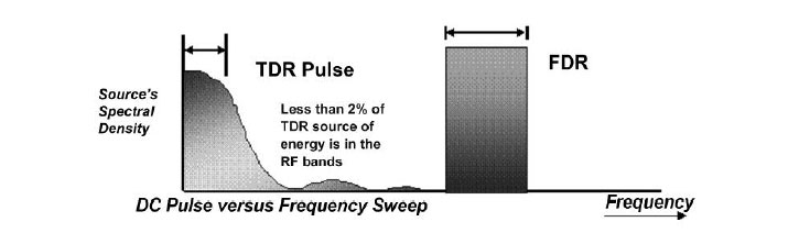 DC pulse vs Frequency Sweep reflectometer