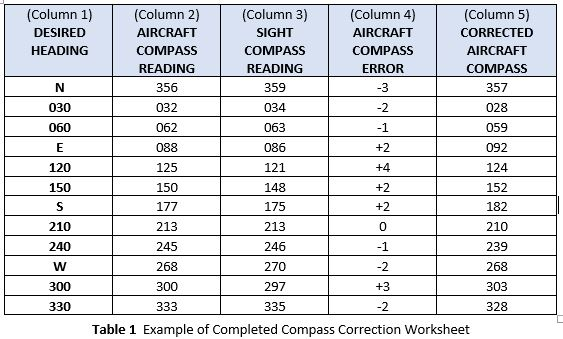 table of completed compass correction worksheet